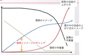理想と現実のギャップ